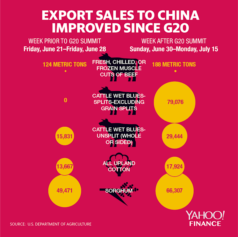 export sales to China improved since g20