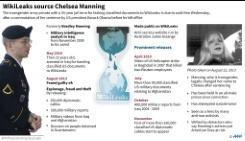 WikiLeaks source Chelsea Manning set to be released