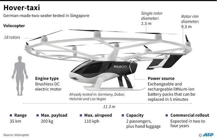 Graphic showing a driverless hover-taxi tested in Singapore on Tuesday (AFP Photo/Laurence CHU)