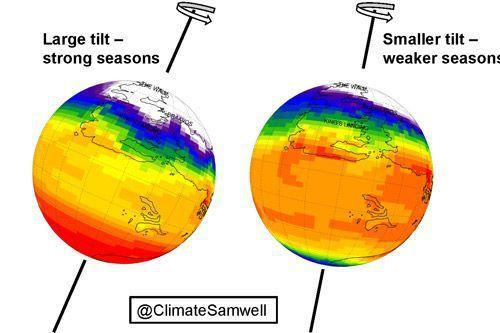 "The climate models illustrate that the tilt of the planet must be ""relatively small,"" according to the study."