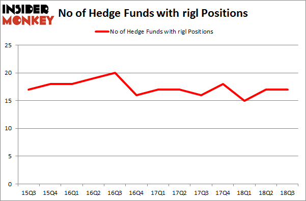 No of Hedge Funds with RIGL Positions