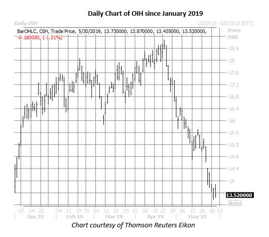 oih daily price chart on may 30