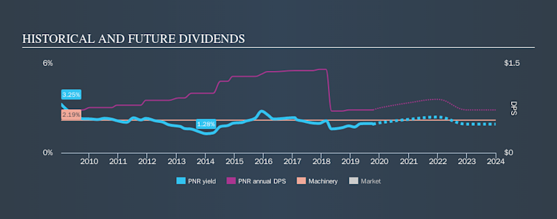NYSE:PNR Historical Dividend Yield, October 12th 2019