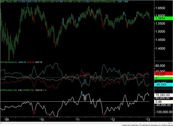 Forex_Analysis_Euro_COT_Positioning_Flips_for_the_3rd_Time_in_4_Weeks_body_GBP.png, Forex Analysis: Euro COT Positioning Flips for the 3rd Time in 4 Weeks