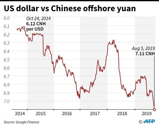 Chart showing the US dollar exchange rate vs Chinese offshore yuan for the past five years, as of August 5