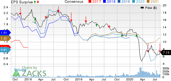 Energy Transfer LP Price, Consensus and EPS Surprise