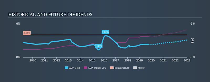 ENXTPA:ADP Historical Dividend Yield, October 3rd 2019