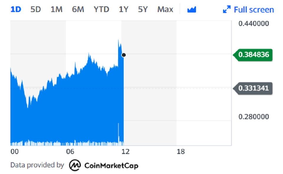 The price of dogecoin spiked immediately after Musk tweeted on Thursday. Chart: Yahoo Finance