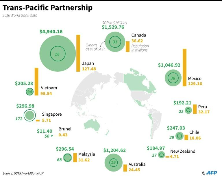 Graphic on countries in the Trans-Pacific Partnership