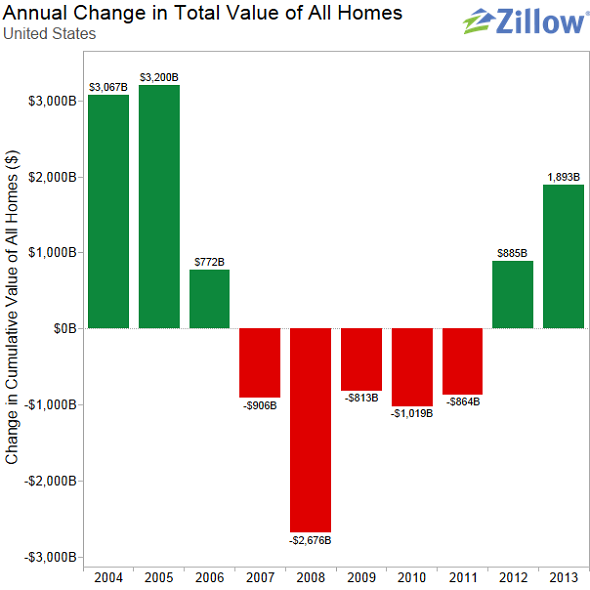US home values chart