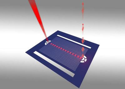 Schematic of a nanoscale structure called a 'photonic crystal waveguide' that contains quantum dots that can interact with one another when they are tuned to the same wavelength. (Image credit: Chul Soo Kim, US Naval Research Laboratory)
