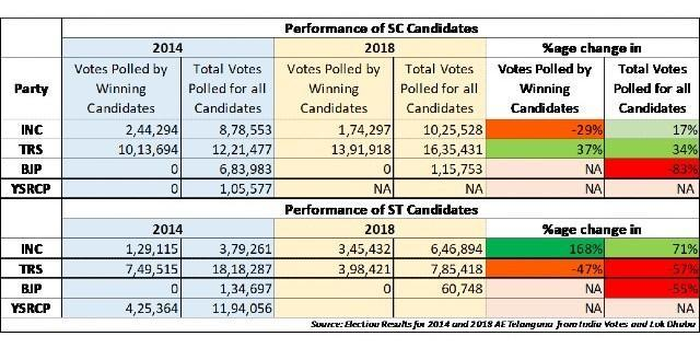 Performance of SC candidates in Telangana