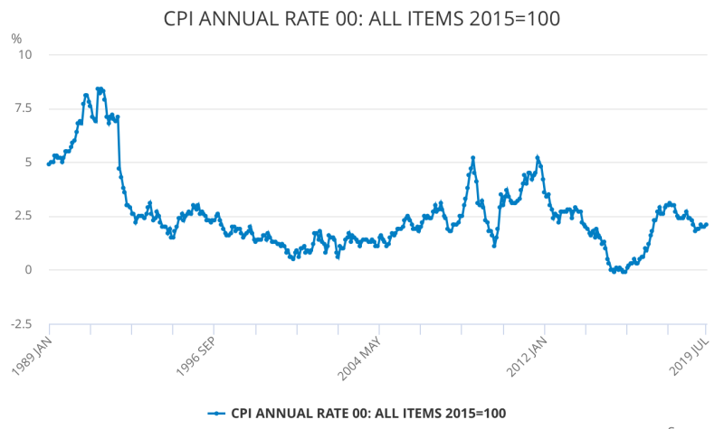 The rate of inflation in the UK ticked up to 2.1% in July. Chart: Office for National Statistics
