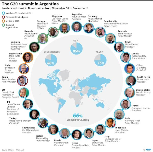 G20 leaders meeting in Argentina from November 30 to December 1 and a world map of the member countries. (AFP Photo/Nicolas RAMALLO)