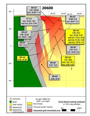 Figure 3: Drill section 20600 showing BR-142 and adjacent drill holes suggesting vertical continuity of approximately 400 metres from surface which remains open to extension and is generally widening with depth. (CNW Group/Great Bear Resources Ltd.)