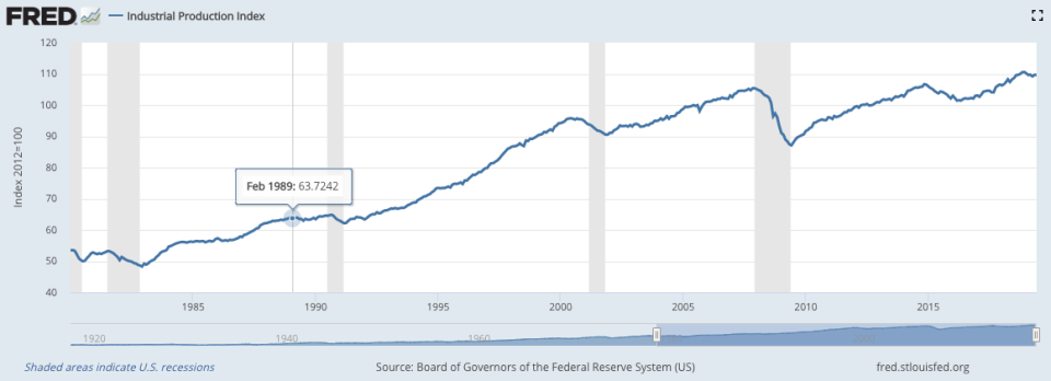 """Warren sees a """"manufacturing recession"""" in this chart. Do you? Source: Federal Reserve"""
