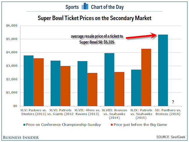 Super Bowl 50 is shaping up to be the most expensive ticket in NFL ... 372ca4fdf