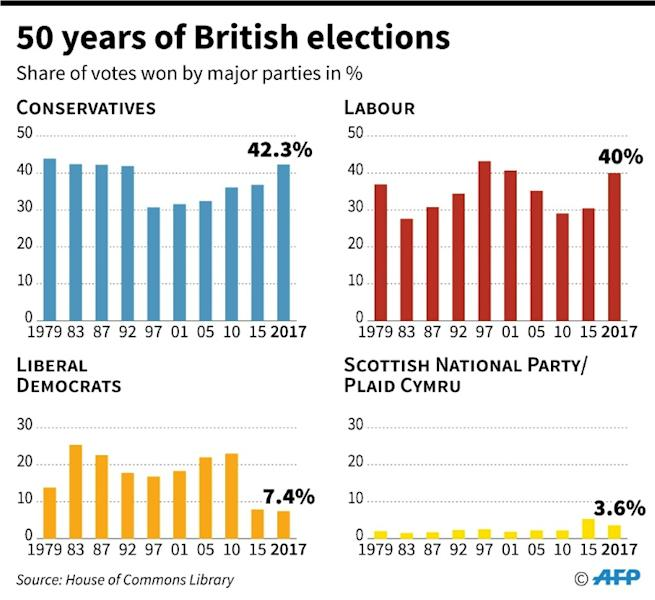 British election results, by share of votes by major parties, over the last 50 years