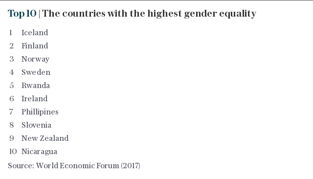 Top 10 | The countries with the highest gender equality