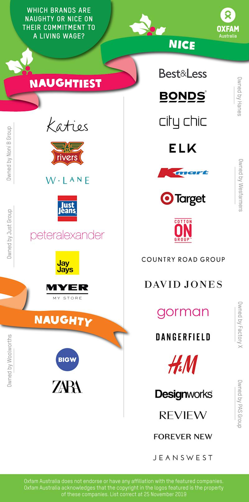 Pictured: Oxfam 2019 naughty or nice list of Australian fashion brands. Image: Oxfam