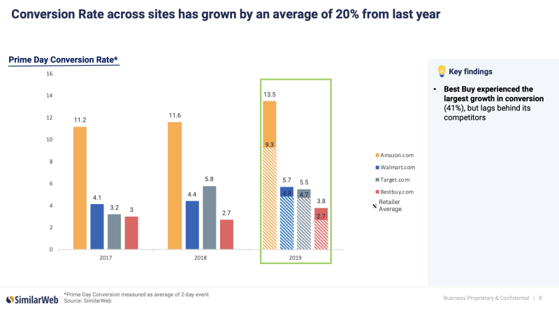 Conversion rate increased for Amazon, Walmart and Best Buy during Prime Day 2019 versus Prime Day 2018, according to SimilarWeb.