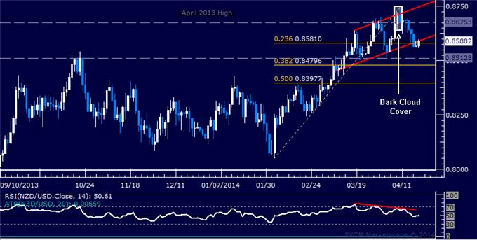 dailyclassics_nzd-usd_body_Picture_10.png, Forex: NZD/USD Technical Analysis – Kiwi Flirts with 4-Month Resistance