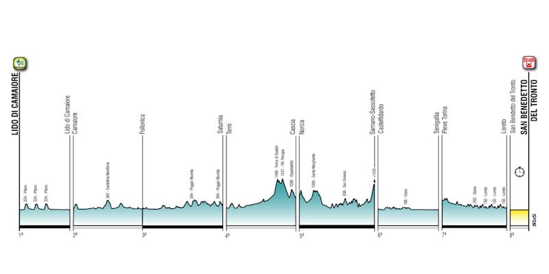 The stage profiles of the 2020 Tirreno-Adriatico