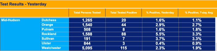 "Test results ""yesterday"" refer to Sunday, Nov. 1. (Source: New York State)"