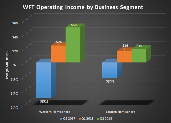 WFT operating income by business segment for Q2 2017, Q1 2018, and Q2 2018; shows both segments returning to profitability.