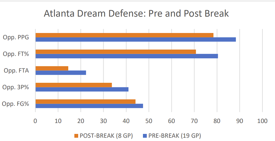 The Atlanta Dream defense has been significantly better since the break.