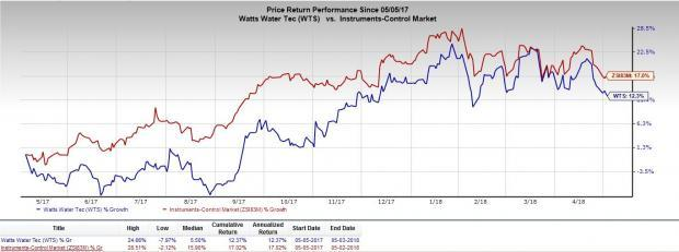 Watts Water (WTS) anticipated to benefit from improved first-quarter performance and strong balance-sheet position in 2018.