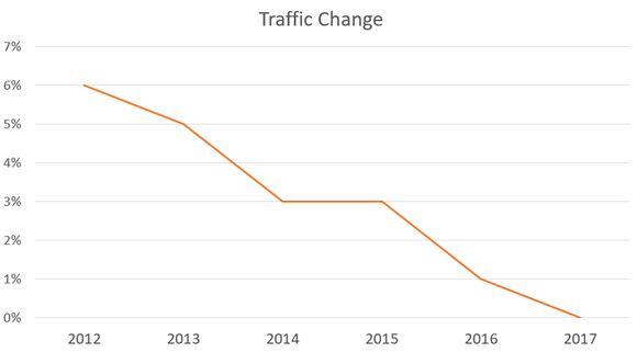 Chart showing traffic growth trending lower since 2012.