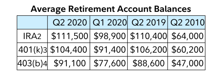 The average 401(k) and IRA balances also rebounded after dips in the first quarter, according to a press release, according to Fidelity Investments.