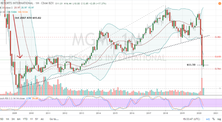 Why Long-Term Bets on MGM Stock Are a Bad Idea