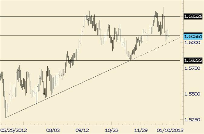 FOREX_Analysis_GBPUSD_Just_Pips_above_6_Month_Long_Trendline__body_gbpusd.png, FOREX Analysis: GBP/USD Just Pips above 6 Month Long Trendline