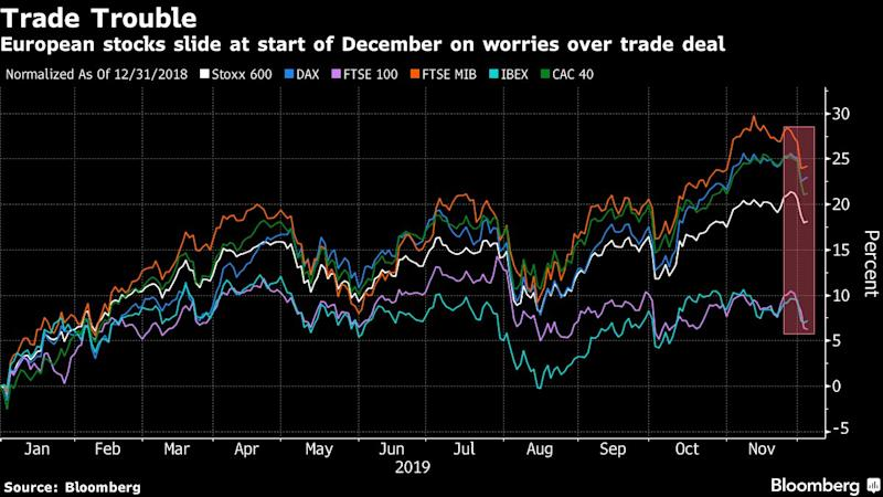 European Stocks Hover at One-Month Lows on Trade Jitters