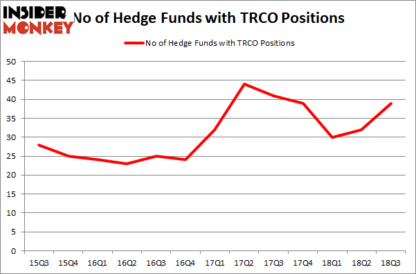 No of Hedge Funds with TRCO Positions