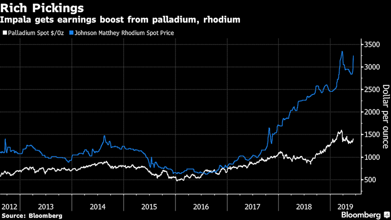 """(Bloomberg) -- The world's best-performing precious-metals stock is up almost 90% this year, and there are signs the rally could run even further.Impala Platinum Holdings Ltd. has outpaced 87 global peers with a market value of at least $1 billion in 2019, data compiled by Bloomberg show. The South African miner has benefited from surging palladium and rhodium prices, along with any weakness in the local currency, which bolsters its income from sales of dollar-based metals.""""The rally in palladium has been a big contributor,"""" coupled with a weaker rand, said Henre Herselman, a derivatives trader at Johannesburg-based Anchor Private Clients. Palladium, up 60% since August, makes a 30% contribution to Impala's earnings, he said. The rand has dropped 5.4% against the dollar in 12 months.""""Impala's profit margins were very thin compared to those of most other producers, so they were much more sensitive to the recovery in the platinum-group metals basket price,'' said Izak van Niekerk, a money manager at Mergence Investment Managers in Cape Town. """"Due to this sensitivity, the upward move in rhodium and palladium prices has benefited Impala's share price more than higher-margin producers.""""Even after this year's rally, at least one technical indicator suggests Impala Platinum may have further to climb. The stock's 50-day moving average is about to break above the 200-day measure, a potentially bullish signal.Valuation measures also show scope for more gains: Impala trades at 8.8 times its estimated 12-month earnings, compared with 11 times for an index of South African platinum producers and more than 10 times for Johannesburg's mining stocks gauge.Palladium may edge higher too. Morgan Stanley strategists see prices averaging $1,575 an ounce in the second half of 2019, compared with $1,496 an ounce on Wednesday, according to a June 12 note. Morgan Stanley sees rhodium at $3,050, down from $3,390 an ounce.Impala does face headwinds. The biggest union in South Africa's platinu"""