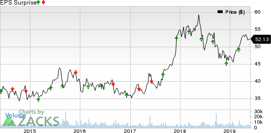 Brown-Forman Corporation Price and EPS Surprise