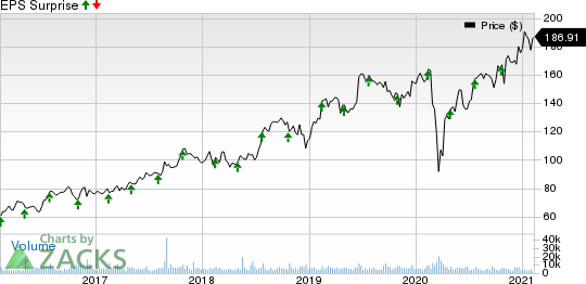 IQVIA Holdings Inc. Price and EPS Surprise