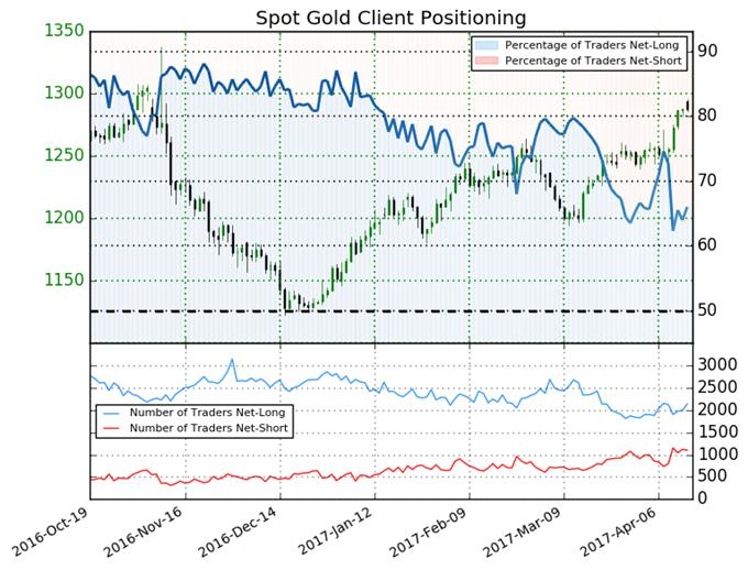 Gold Price Outlook Unclear as Traders Shift Direction