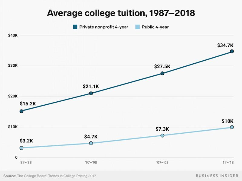 average college tuition 1987 2018 chart