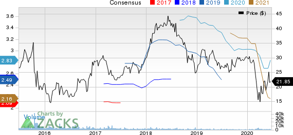 AXOS FINANCIAL, INC Price and Consensus