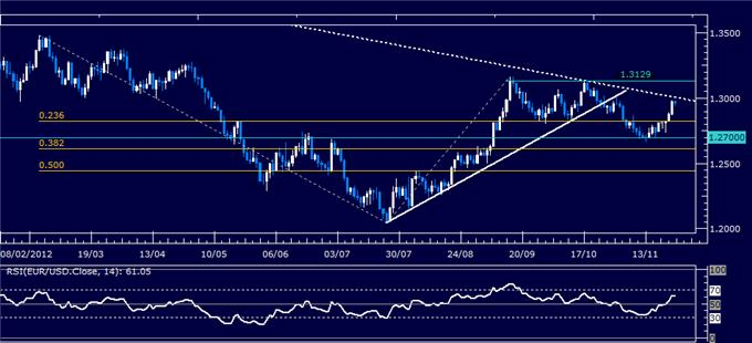 Forex_Analysis_EURUSD_Classic_Technical_Report_11.26.2012_body_Picture_1.png, Forex Analysis: EUR/USD Classic Technical Report 11.26.2012