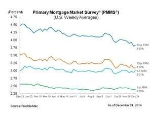 Mortgage Rates Remain Near 2014 Lows