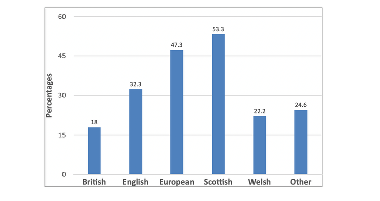 A graph showing support for independence in Scotland is higher among people who identify as 'Scottish' than those who identify as 'European'.