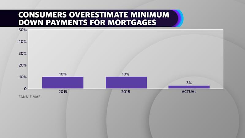 Consumers overestimate mortgage down payment requirements