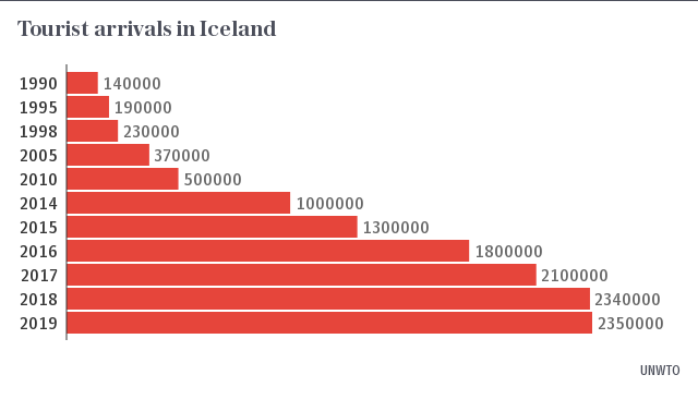 Tourist arrivals in Iceland