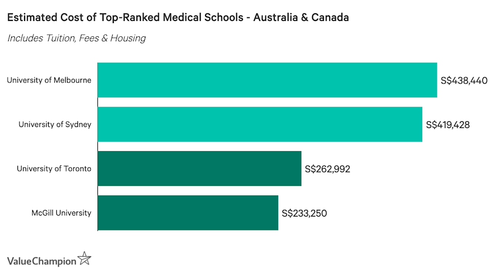 Estimated Cost of Top-Ranked Medical Schools Australia & Canada