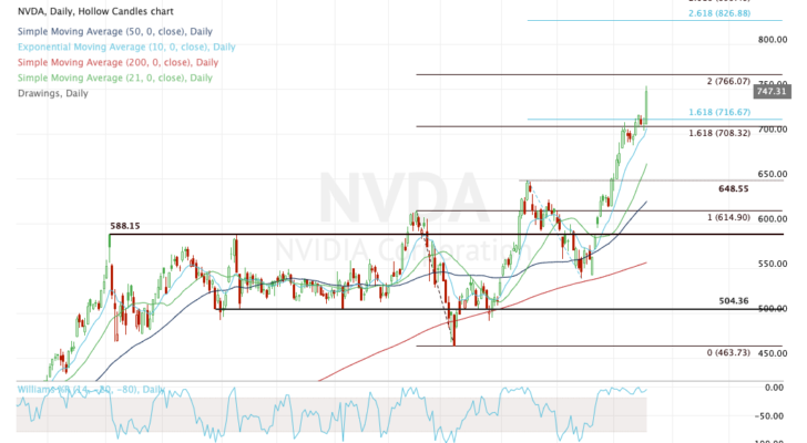 Top stock trades for NVDA